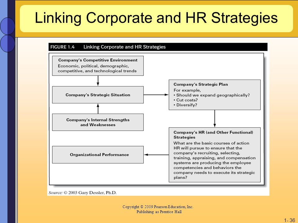 Linking Corporate and HR Strategies