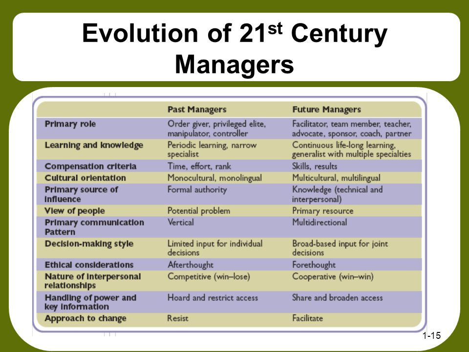 Evolution of 21st Century Managers