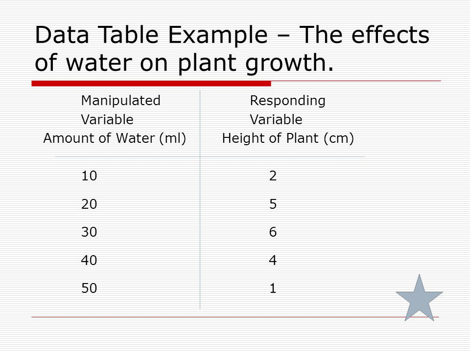 Data Table Example – The effects of water on plant growth.