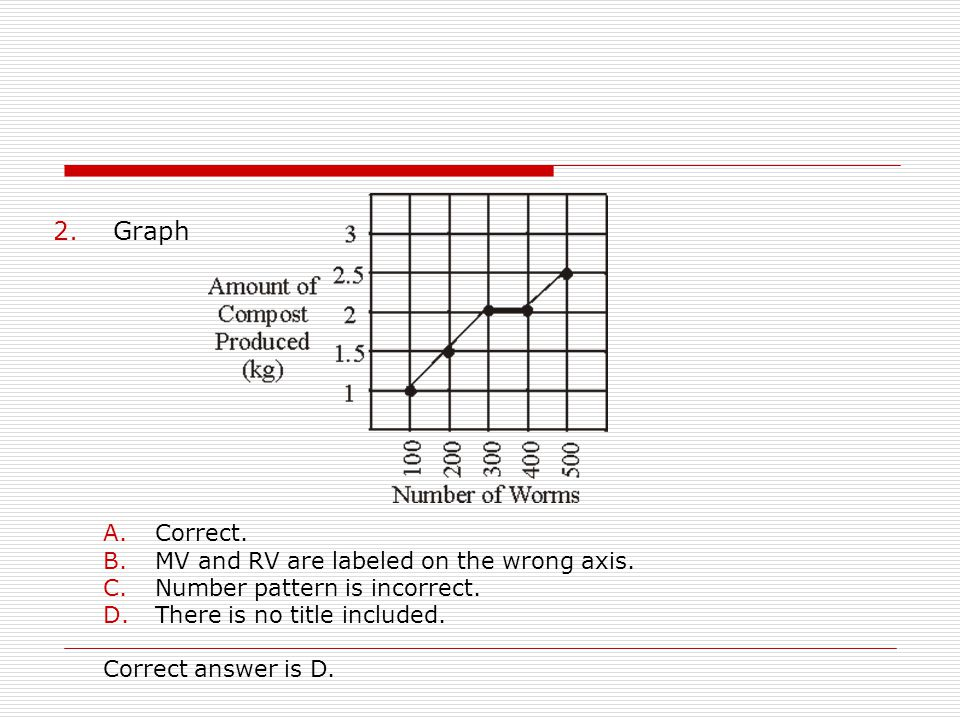 Graph Correct. MV and RV are labeled on the wrong axis.