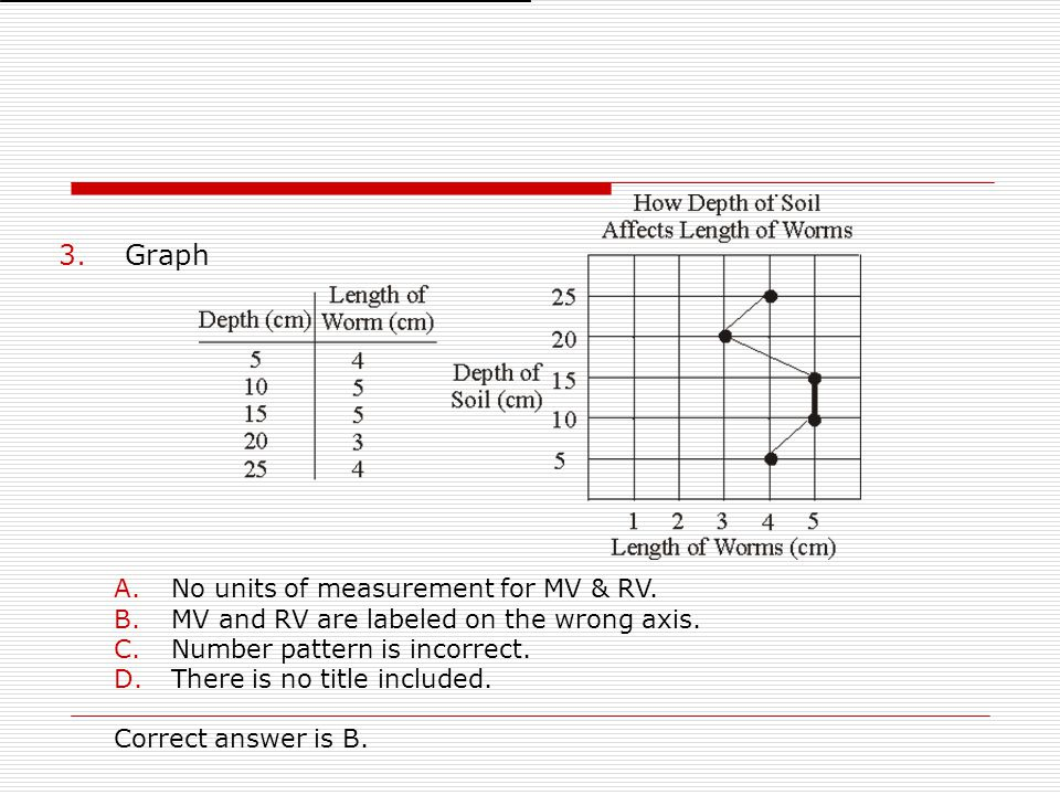 Graph No units of measurement for MV & RV.