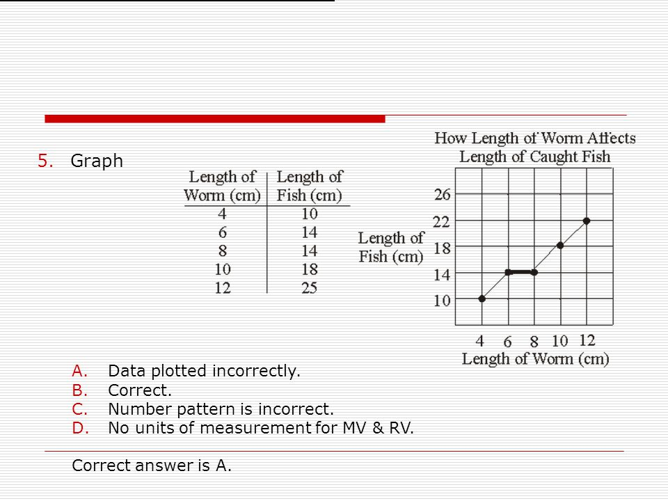 Graph Data plotted incorrectly. Correct. Number pattern is incorrect.