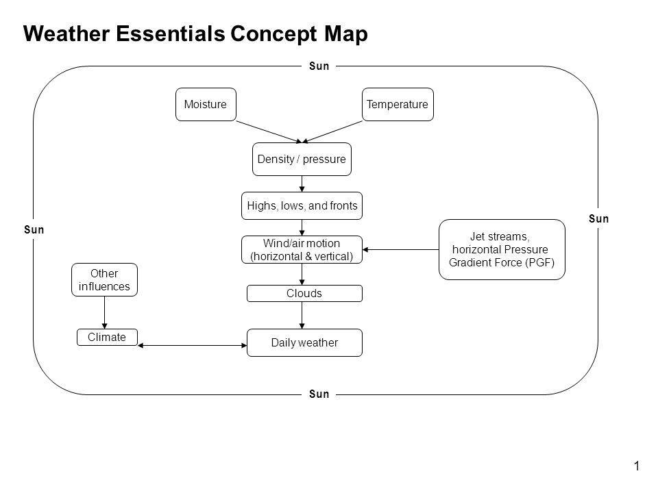 Weather Essentials Concept Map