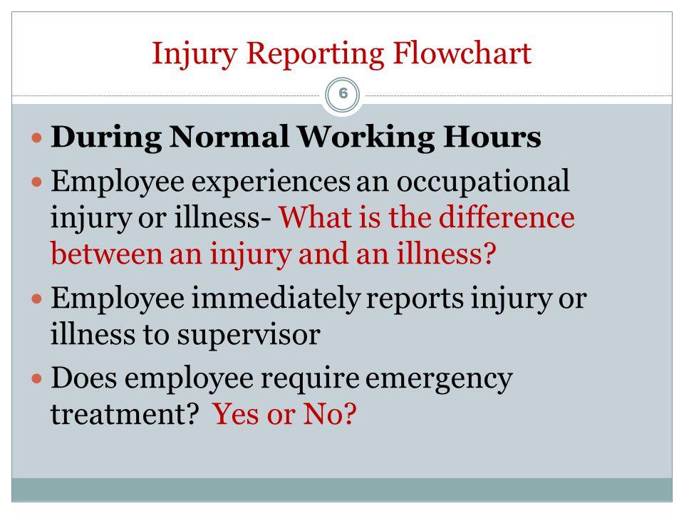 Injury Reporting Flowchart
