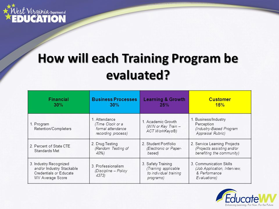 How will each Training Program be evaluated