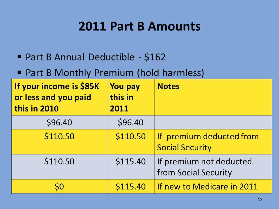 2011 Part B Amounts Part B Annual Deductible - $162