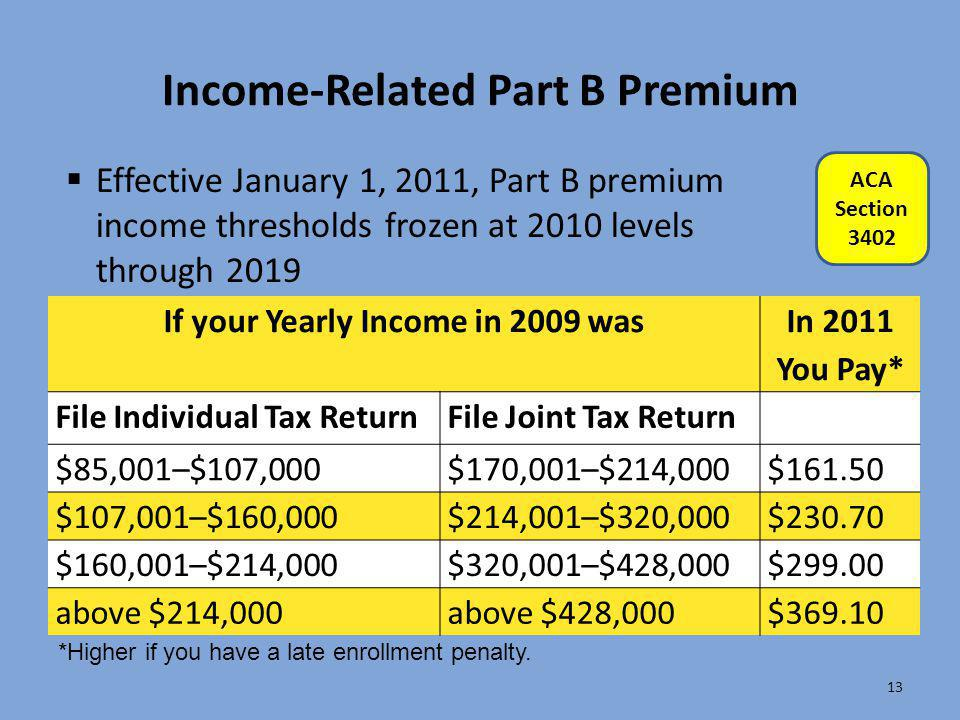 Income-Related Part B Premium