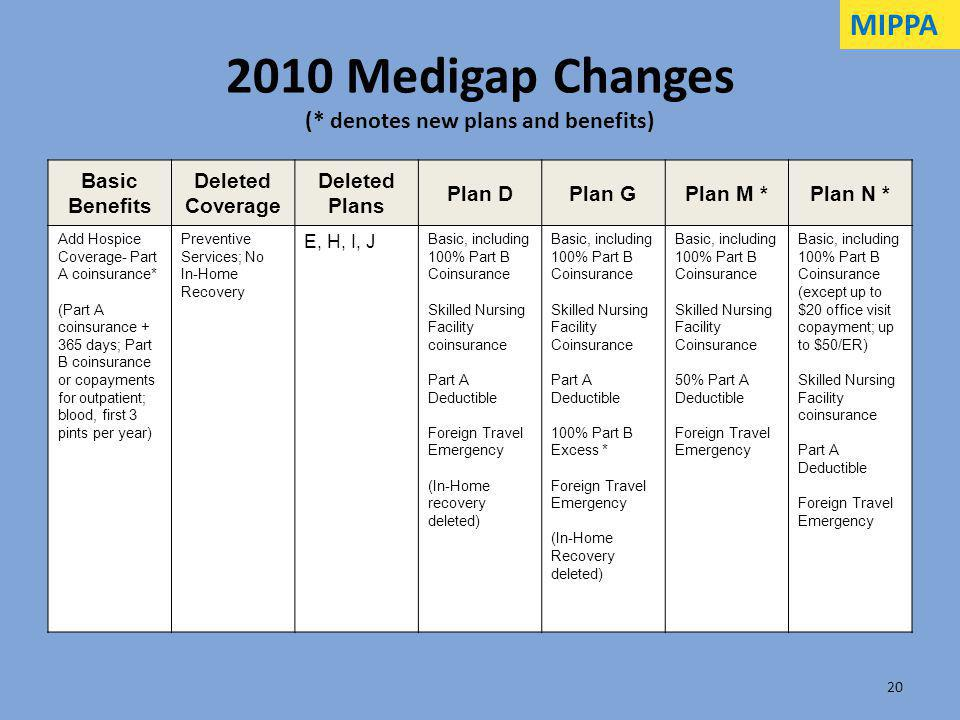 2010 Medigap Changes (* denotes new plans and benefits)