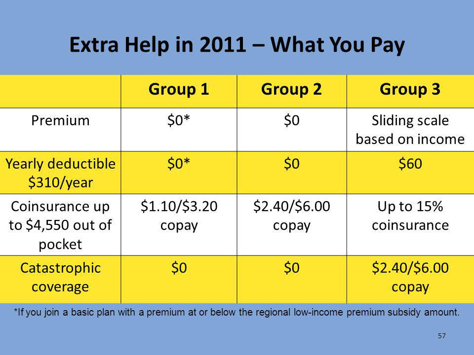 Extra Help in 2011 – What You Pay