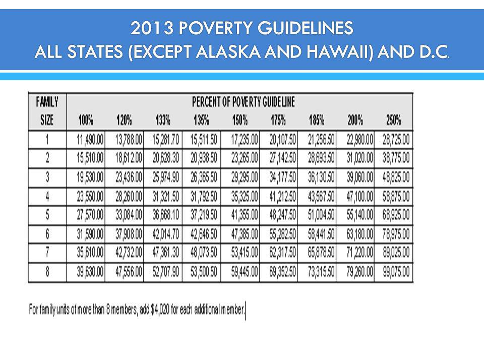 2013 POVERTY GUIDELINES ALL STATES (EXCEPT ALASKA AND HAWAII) AND D.C.