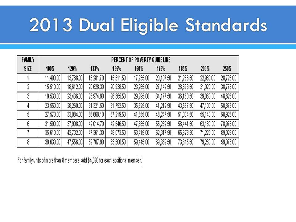 2013 Dual Eligible Standards
