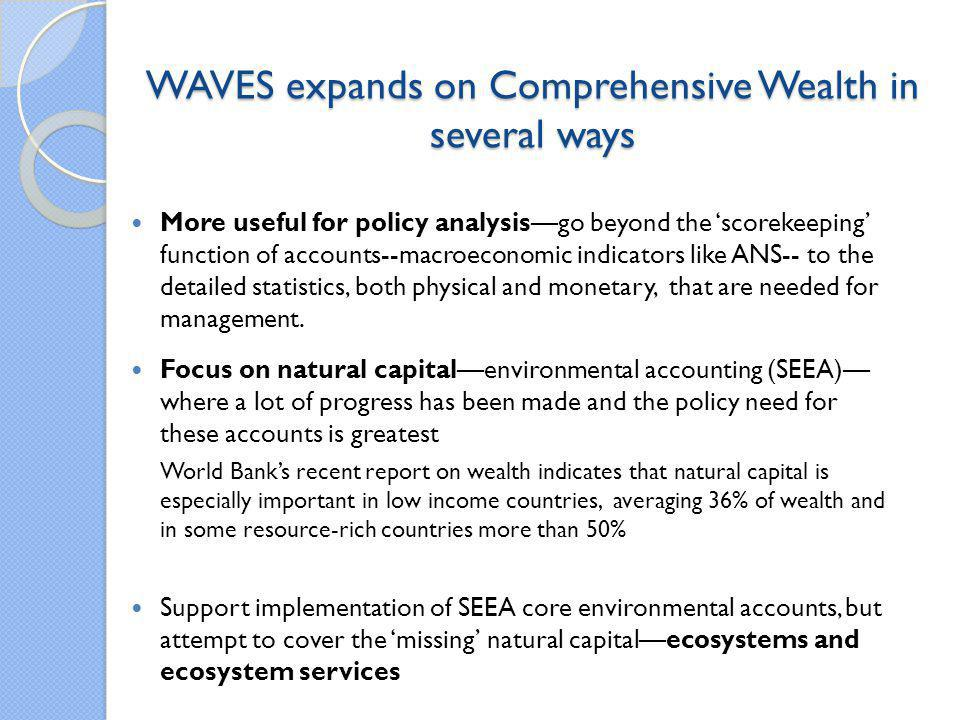 WAVES expands on Comprehensive Wealth in several ways
