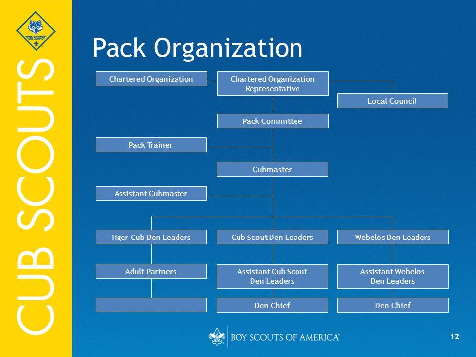 Chartered Organization