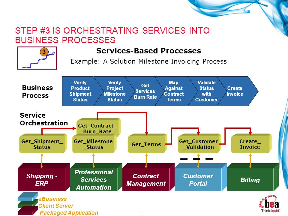 STEP #3 IS ORCHESTRATING SERVICES INTO BUSINESS PROCESSES