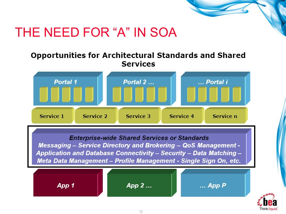 THE NEED FOR A IN SOA Opportunities for Architectural Standards and Shared Services. Portal 1. Portal 2 …