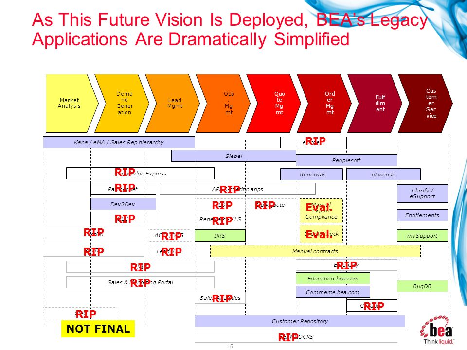 As This Future Vision Is Deployed, BEA's Legacy Applications Are Dramatically Simplified