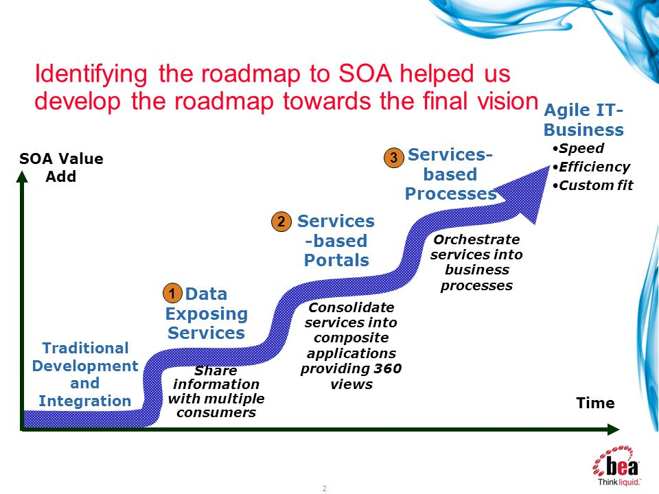 Identifying the roadmap to SOA helped us develop the roadmap towards the final vision