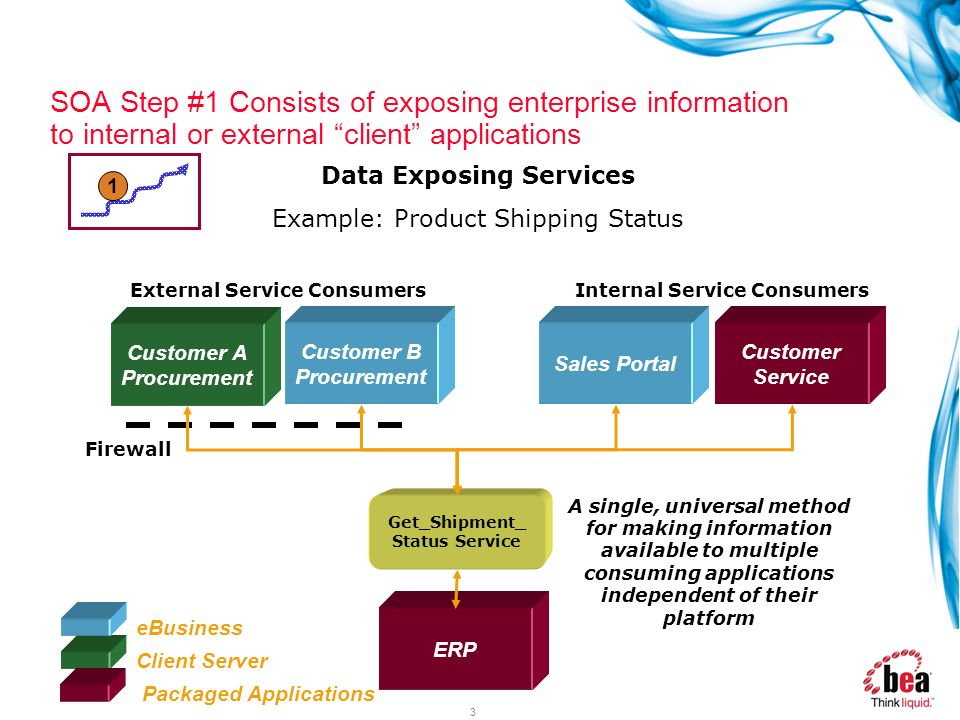 SOA Step #1 Consists of exposing enterprise information to internal or external client applications
