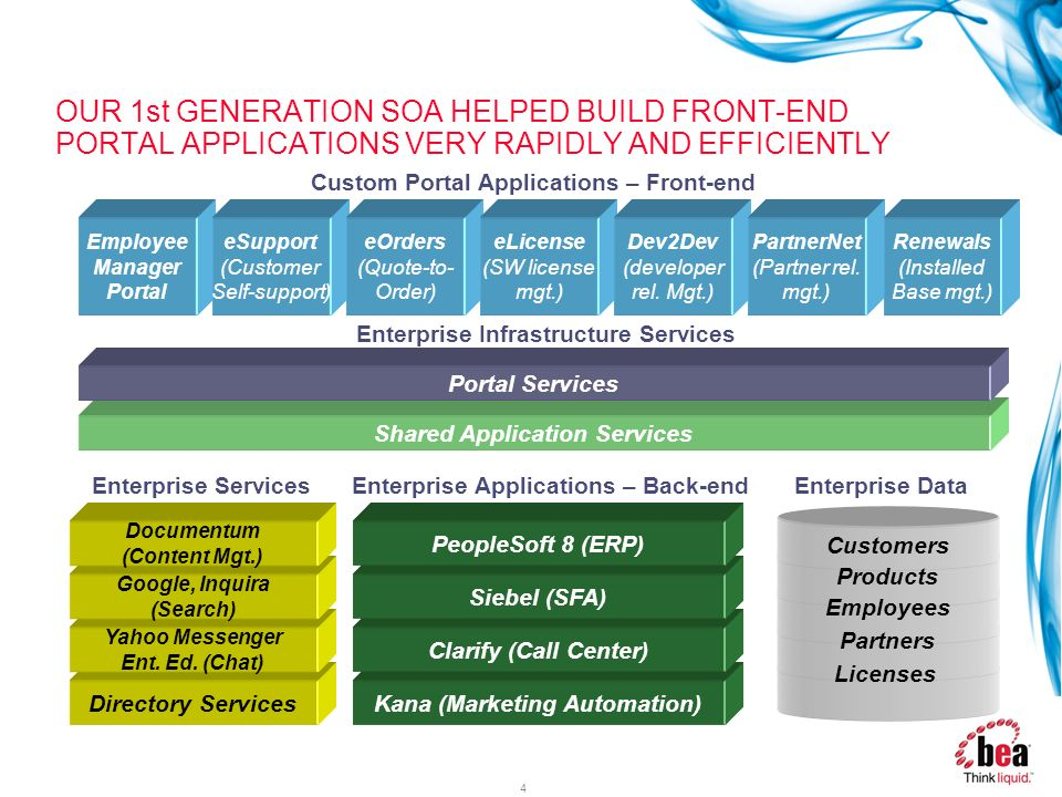 OUR 1st GENERATION SOA HELPED BUILD FRONT-END PORTAL APPLICATIONS VERY RAPIDLY AND EFFICIENTLY