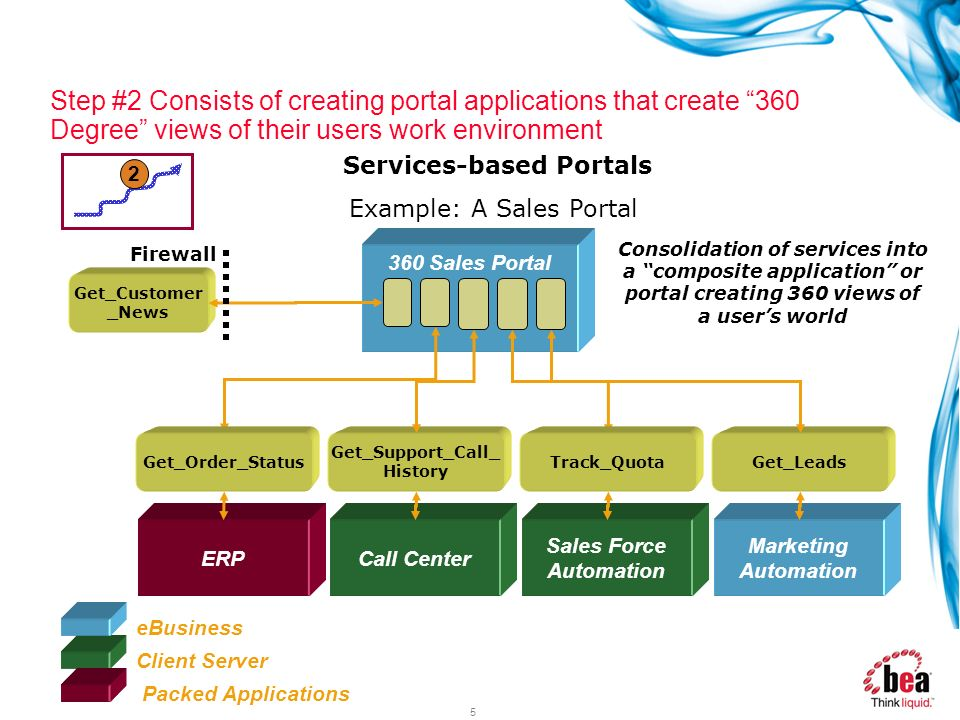 Services-based Portals Get_Support_Call_History Sales Force Automation