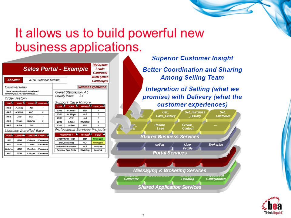 It allows us to build powerful new business applications.
