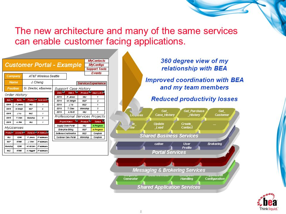 The new architecture and many of the same services can enable customer facing applications.
