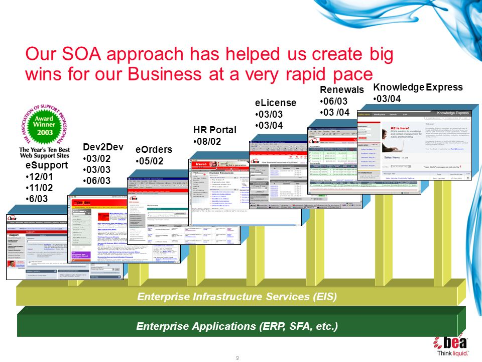 Our SOA approach has helped us create big wins for our Business at a very rapid pace