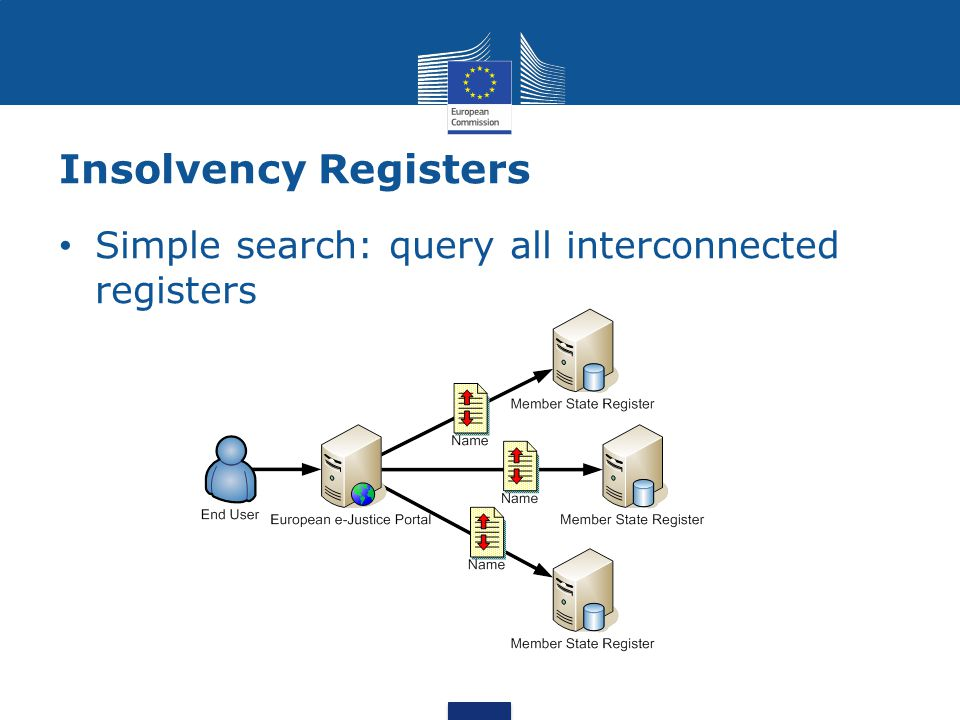 Insolvency Registers Simple search: query all interconnected registers