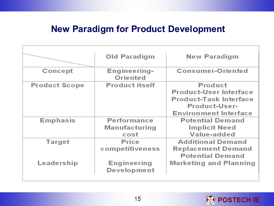 New Paradigm for Product Development