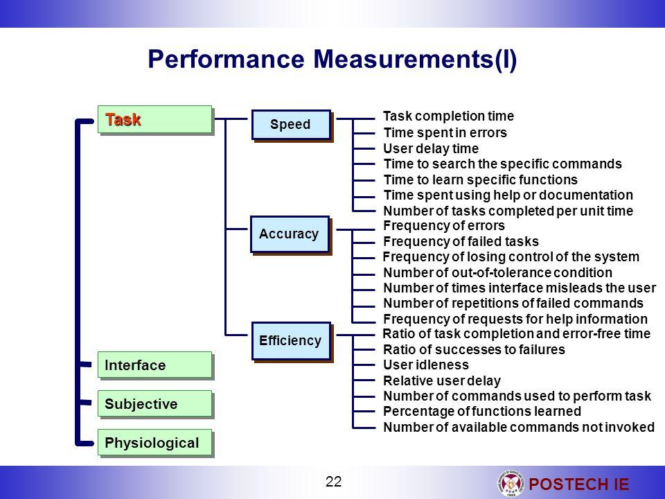 Performance Measurements(I)