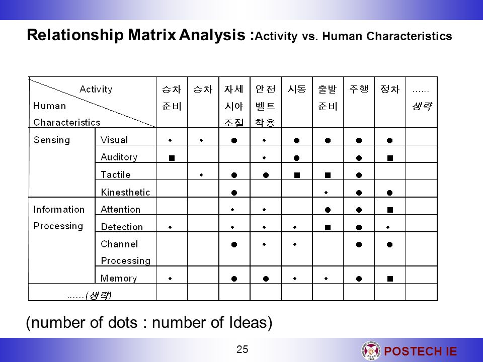 Relationship Matrix Analysis :Activity vs. Human Characteristics