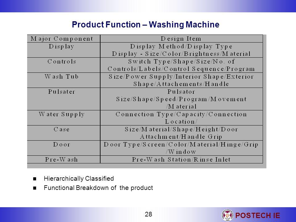 Product Function – Washing Machine