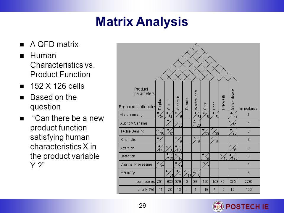 Matrix Analysis A QFD matrix