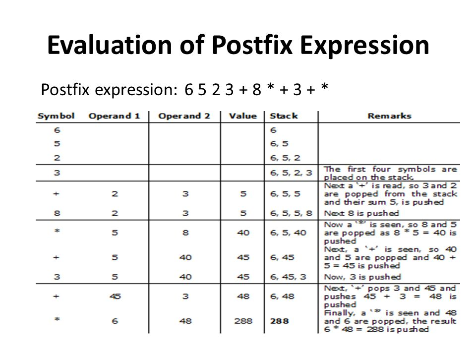 Evaluation of Postfix Expression