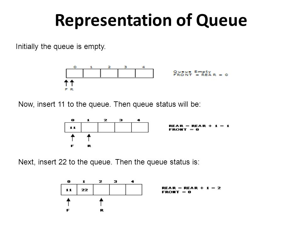 Representation of Queue