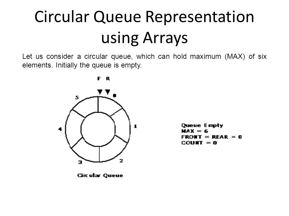 Circular Queue Representation using Arrays
