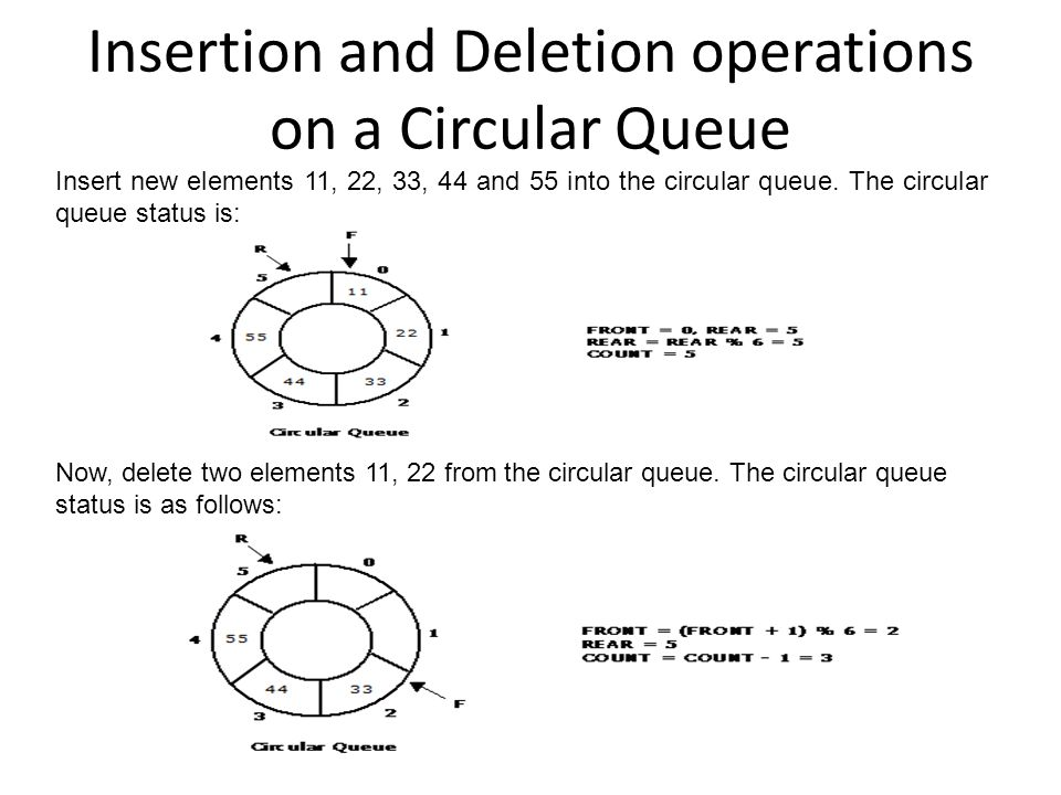Insertion and Deletion operations on a Circular Queue