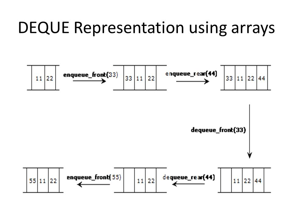 DEQUE Representation using arrays