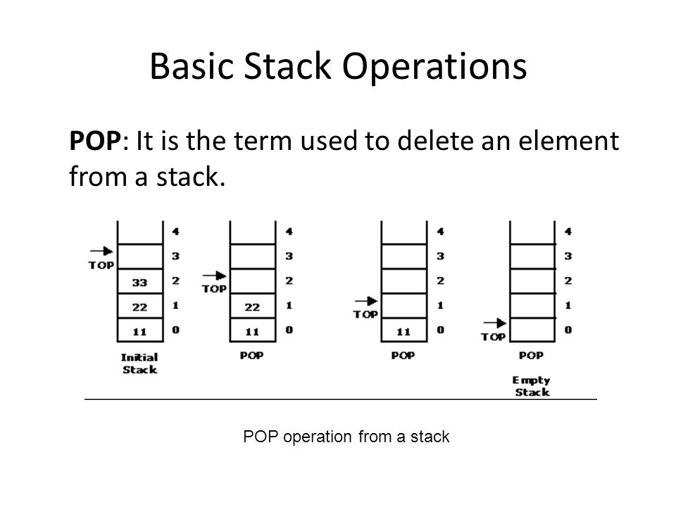 Basic Stack Operations