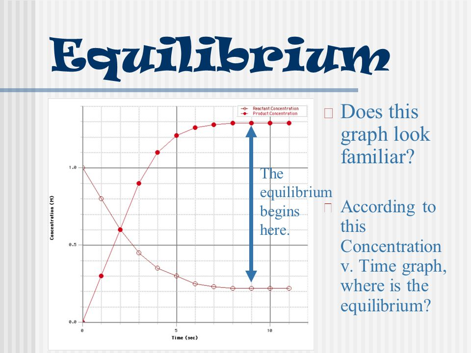 Equilibrium Does this graph look familiar