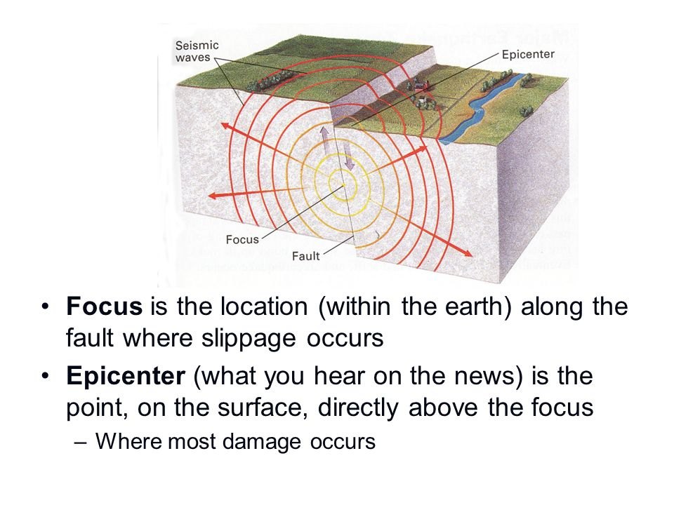 Focus is the location (within the earth) along the fault where slippage occurs