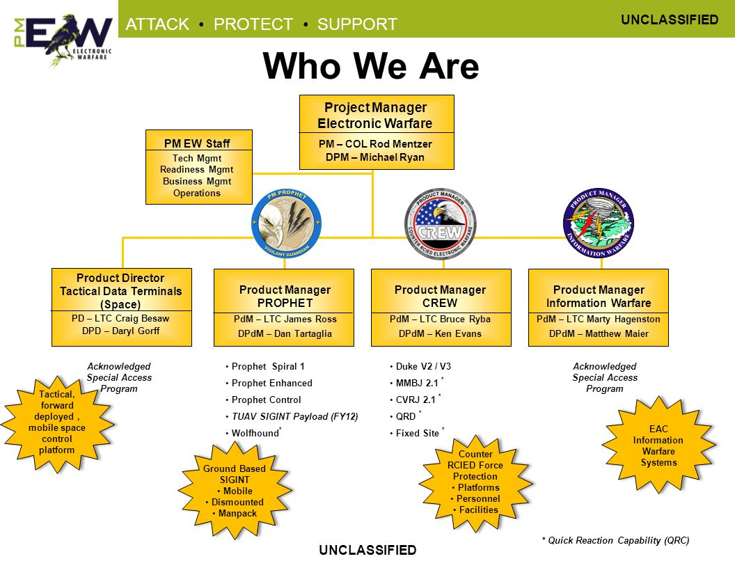 Who We Are Project Manager Electronic Warfare PM EW Staff
