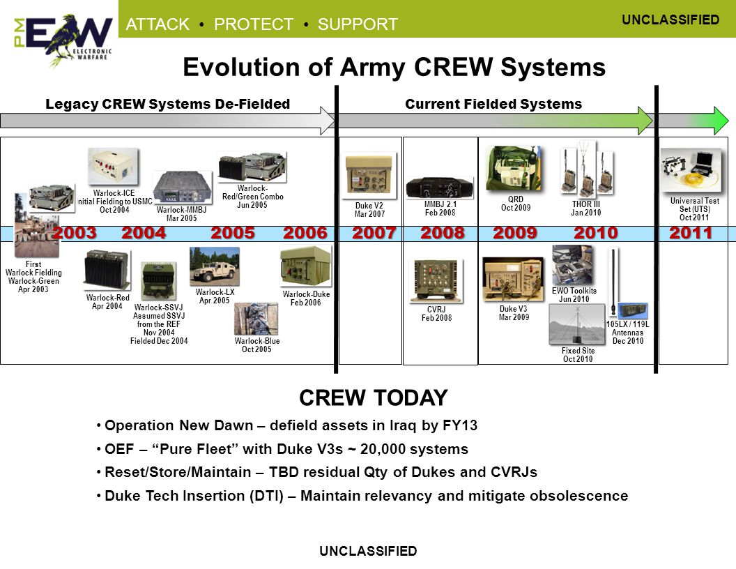 Evolution of Army CREW Systems