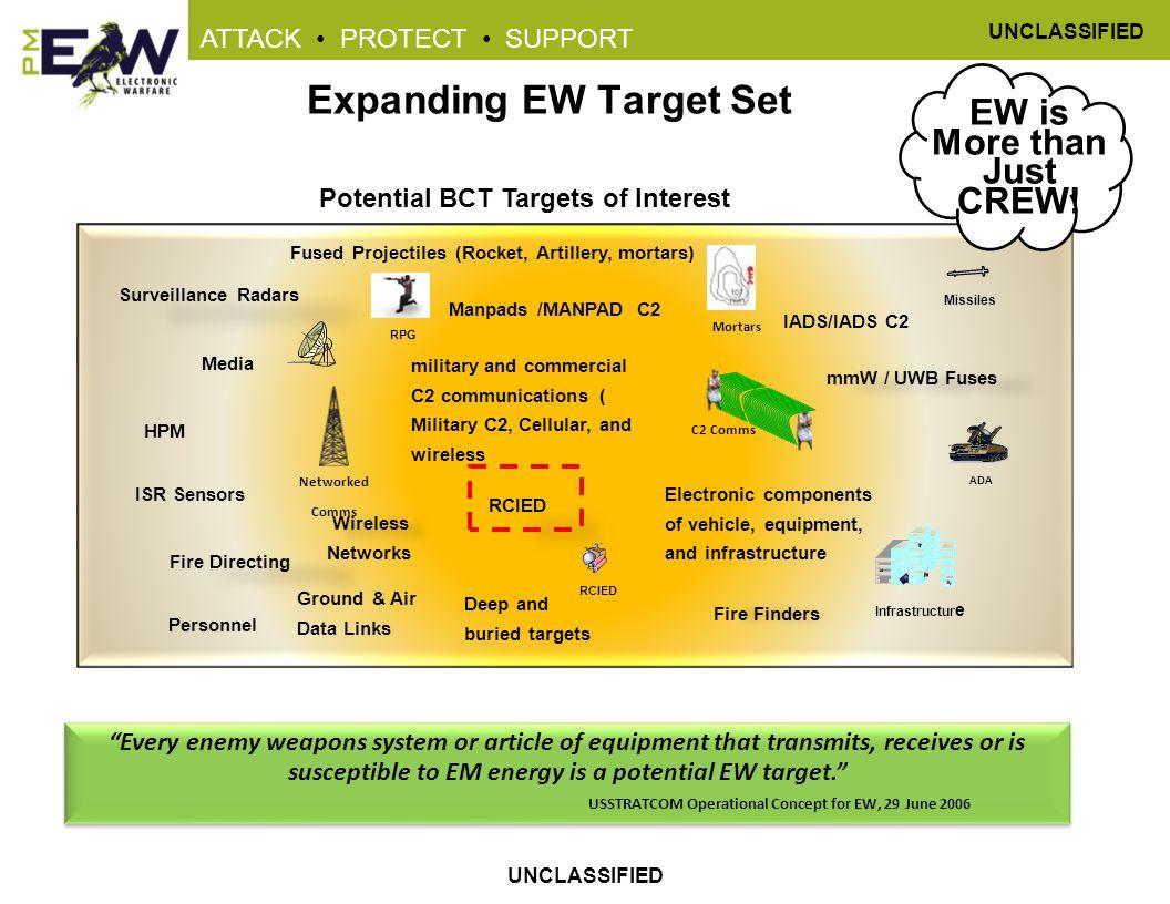 Expanding EW Target Set