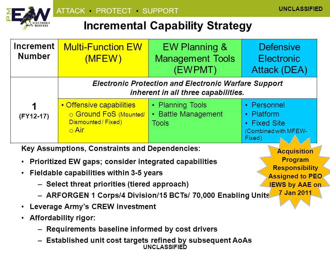 Incremental Capability Strategy