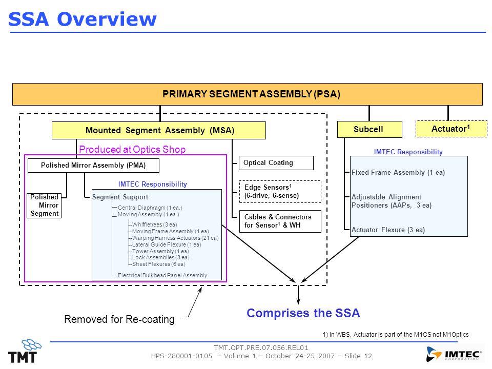 Mounted Segment Assembly (MSA) Polished Mirror Assembly (PMA)