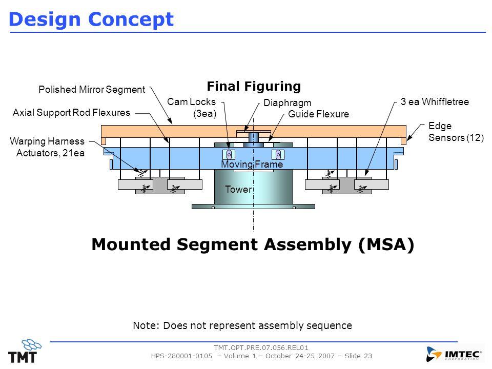 Mounted Segment Assembly (MSA)