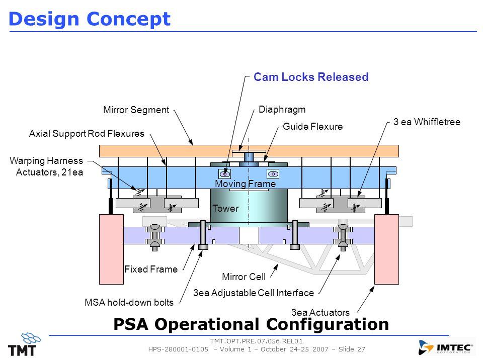 PSA Operational Configuration