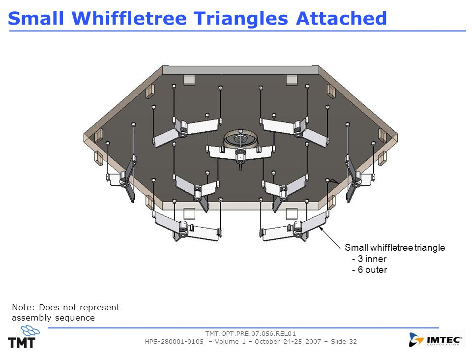 Small Whiffletree Triangles Attached
