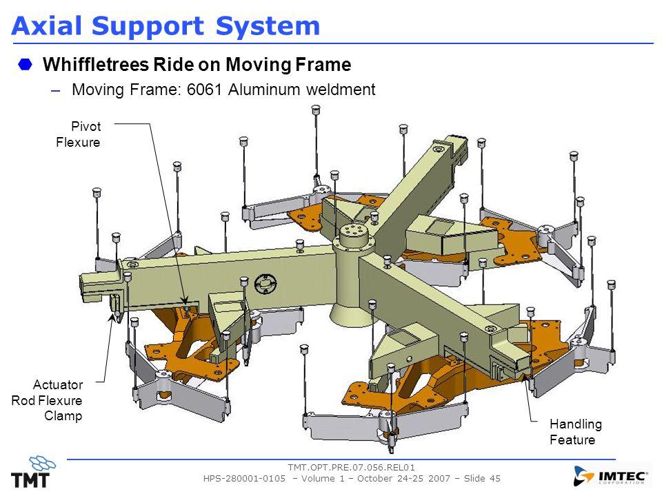 HPS-280001-0105 – Volume 1 – October 24-25 2007 – Slide 45